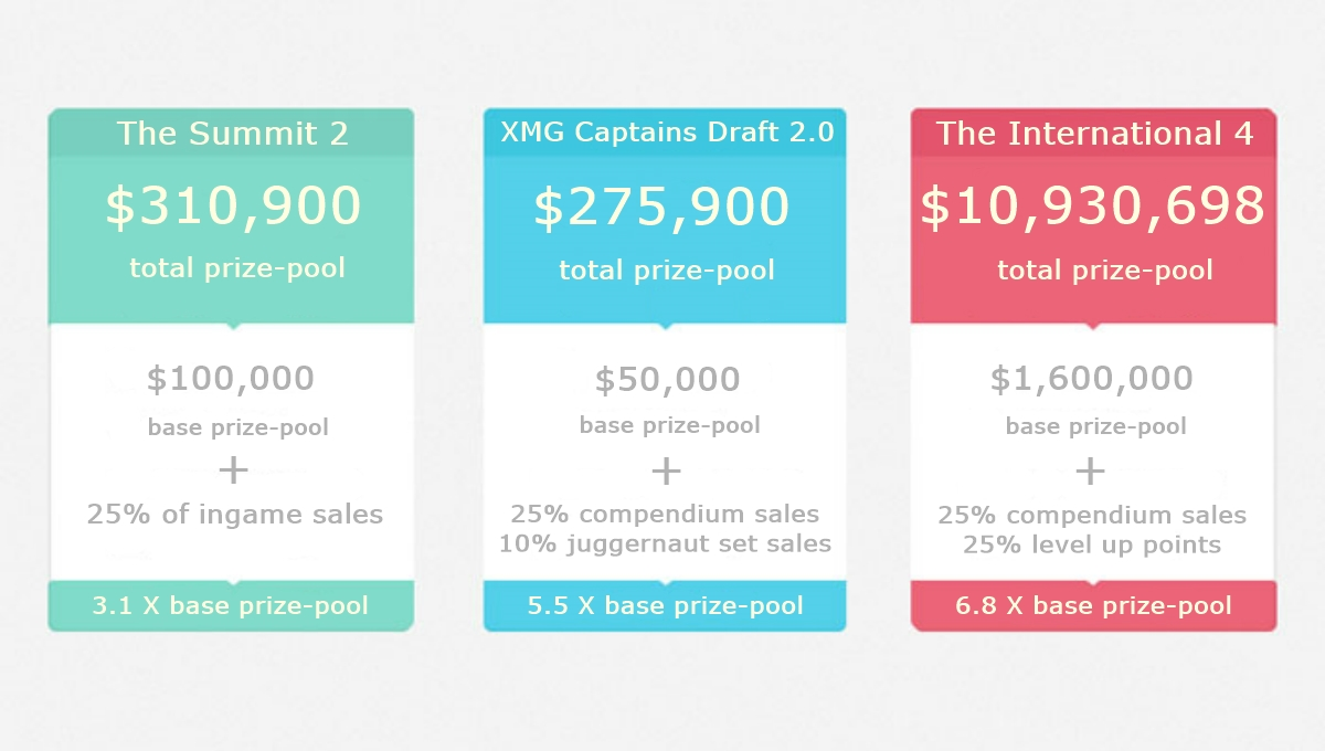 Dota 2 tournaments prize pools increased by crowdfunding