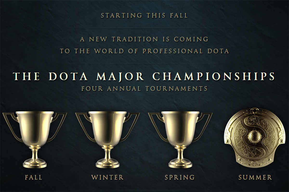 Dota 2 Majors - Manila Major team registration