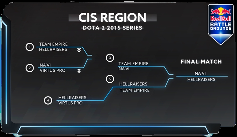 Red Bull Battle Grounds playoffs CIS qualifiers
