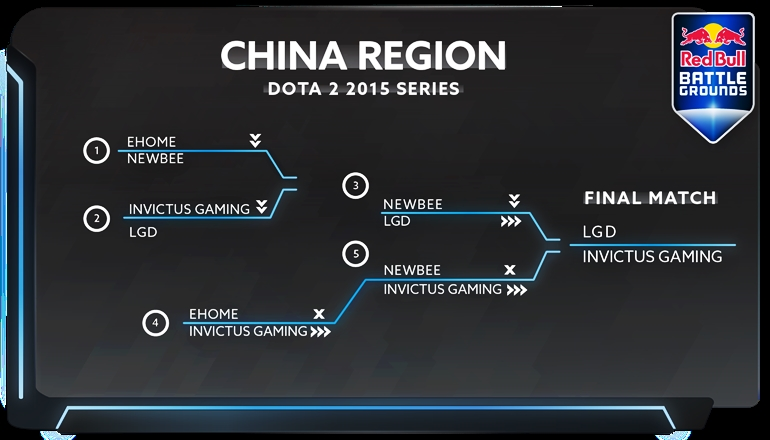 Red Bull Battle Grounds playoffs China qualifiers