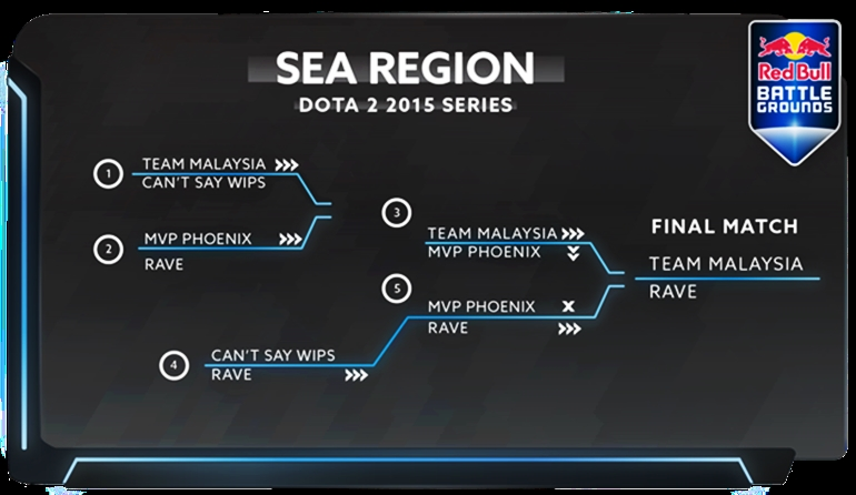 Red Bull Battle Grounds playoffs SEA qualifiers