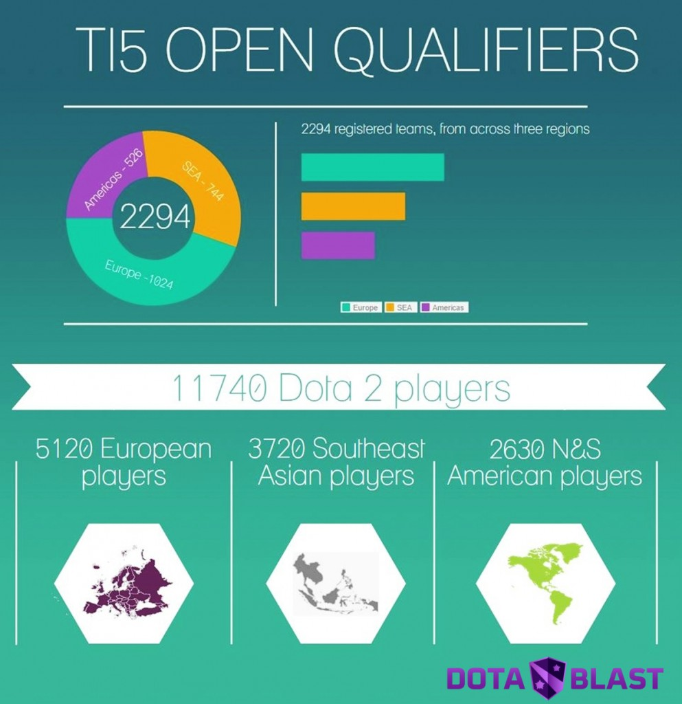 TI5 Open Qualifiers teams