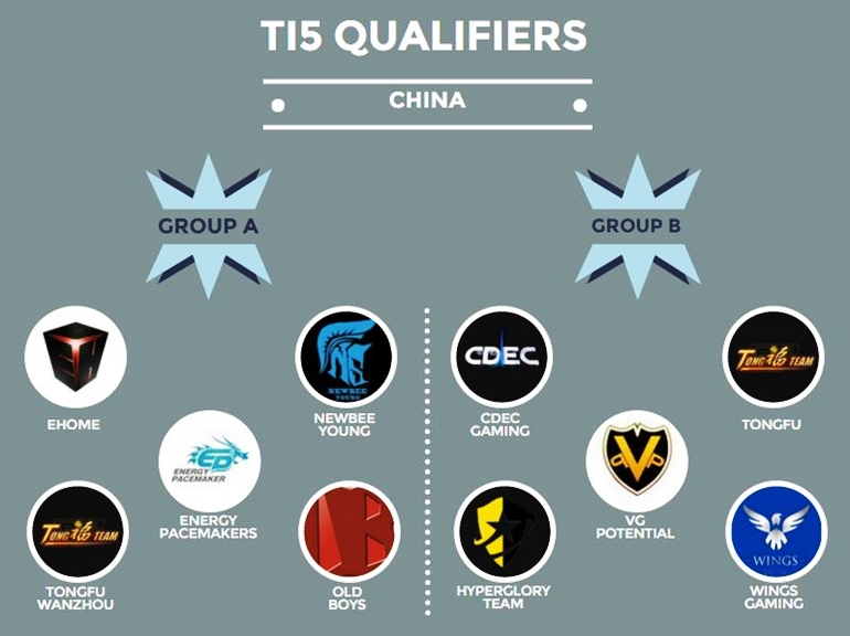 TI5 QUALIFIERS CHINA GROUPS