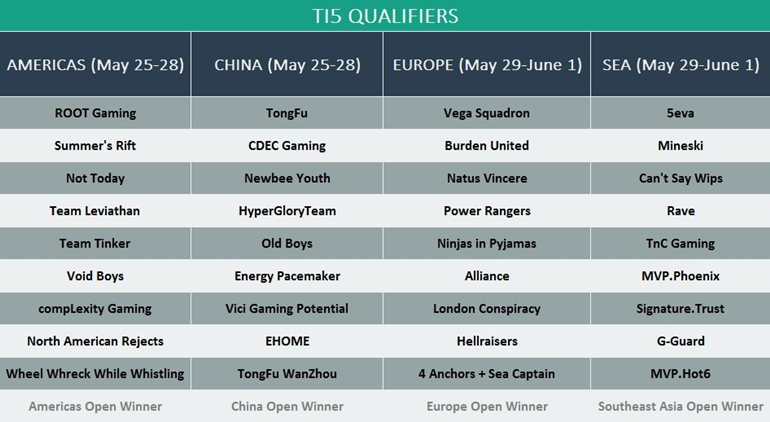 TI5 qualifiers