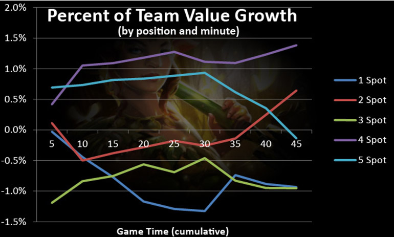684 meta team value growth