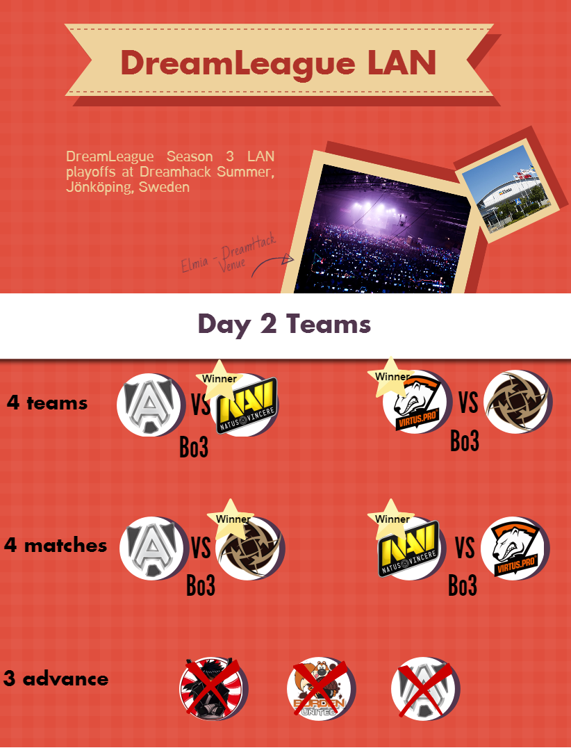 Dota 2 DreamLeague Day 2