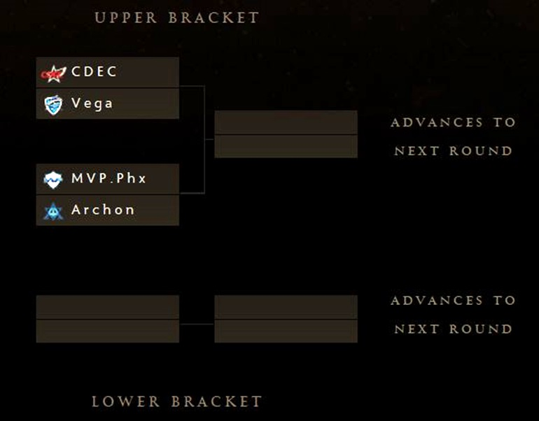TI5 Wild Card brackets