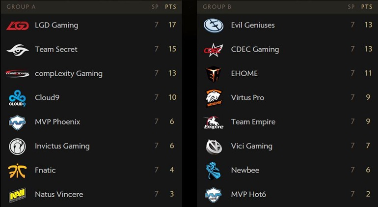 TI5 final group stage results