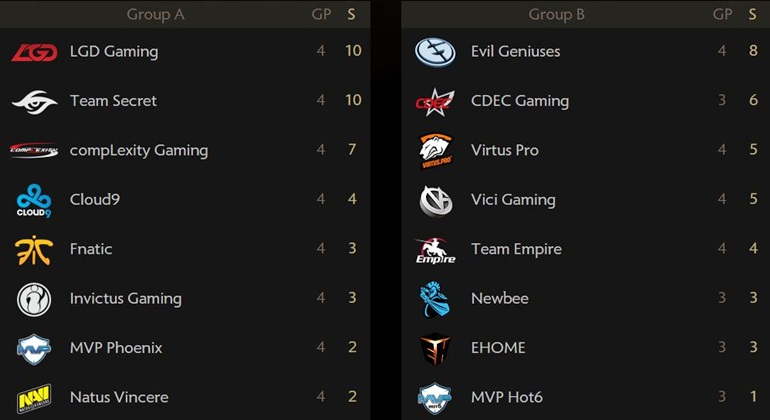 TI5 group stage standings, day 2