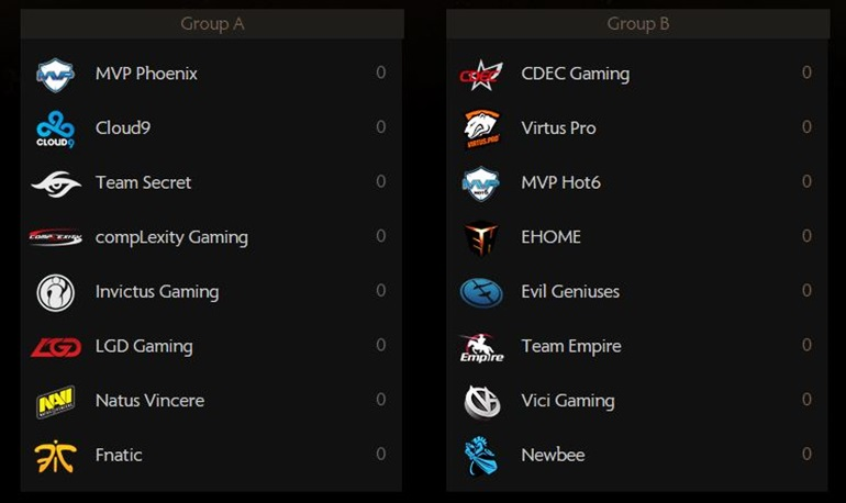 TI5 groups