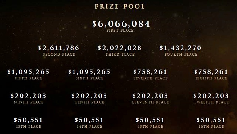 ti5 prize pool distribution