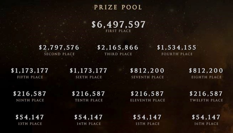 TI5 prize pool breakdown