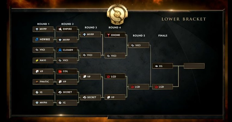 TI5 results Lower Brackets