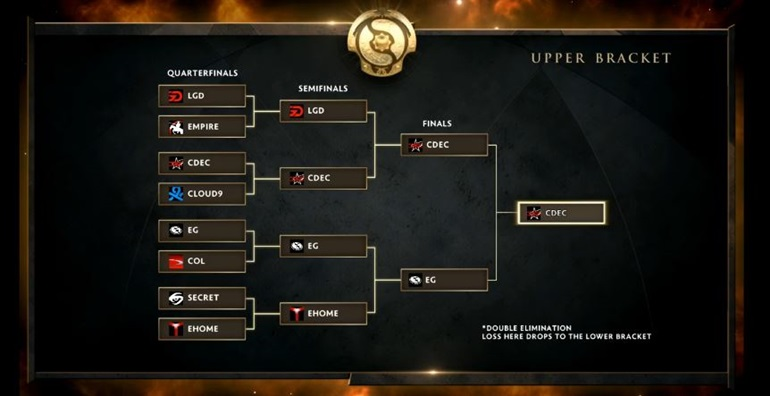 TI5 results Upper Brackets