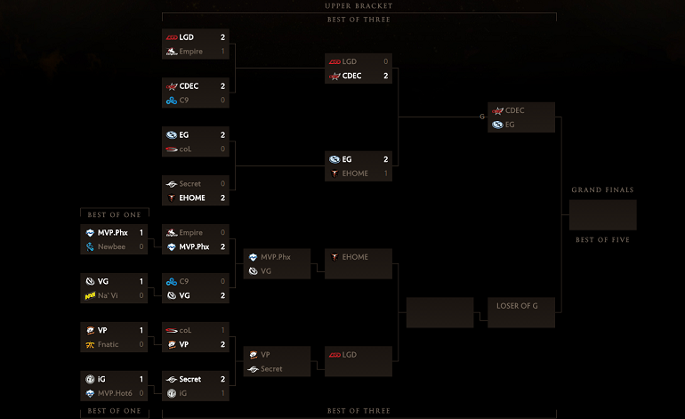 Dota 2 TI5 brackets Day 3