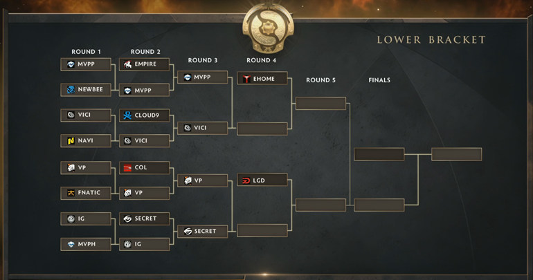 TI5 lower bracket
