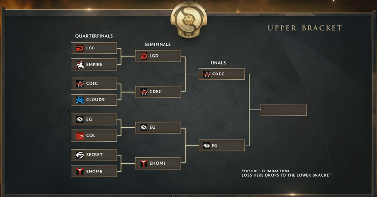 TI5 Upper Brackets