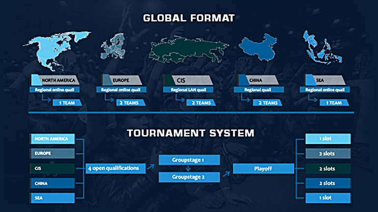 Game Show Global Esports Cup Season 1