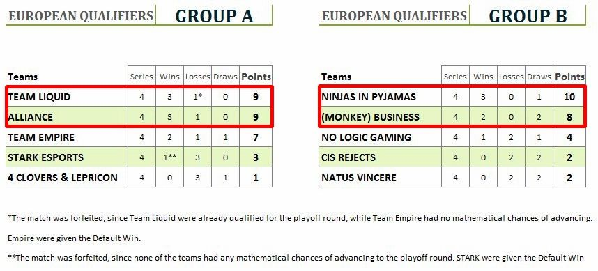 Frankfurt Dota Major European Qualifiers standings playoffs