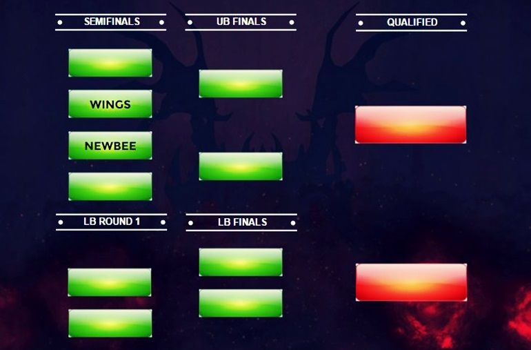 Frankfurt Major Chinese brackets