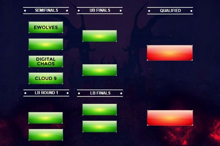 Frankfurt Major NA brackets