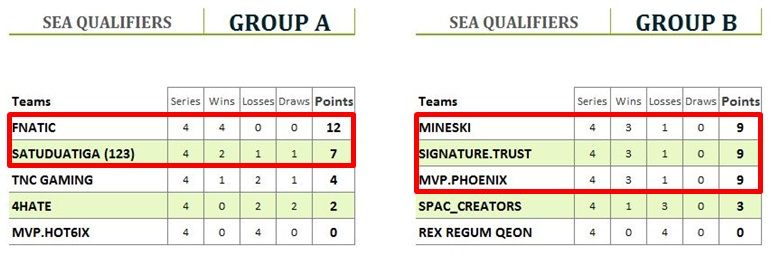 Major Qualfiers standings SEA groups