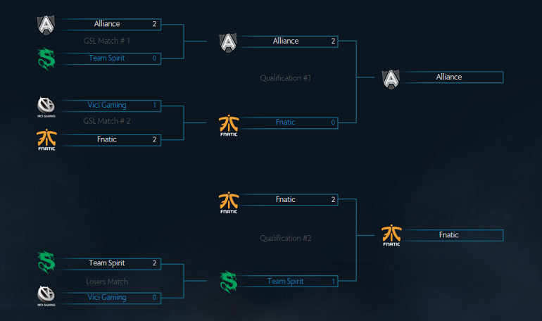 Dota 2 Shanghai Major Group B brackets