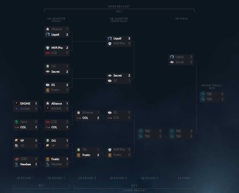 Dota 2 Shanghai Major brackets
