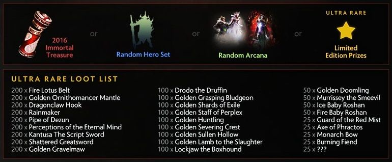 TI6 prize pool Battle Pass rewards