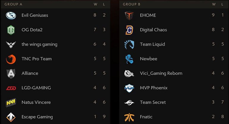 ti6 groups standings eg ehome leaders of the pack after perfect