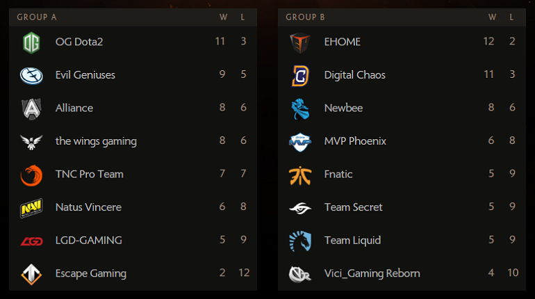 Dota 2 TI6 group standings day3