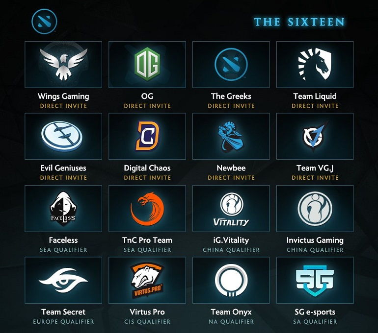 Dota 2 Kiev Major teams