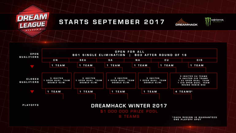 ROG DreamLeague Season 8 Open Qualifiers
